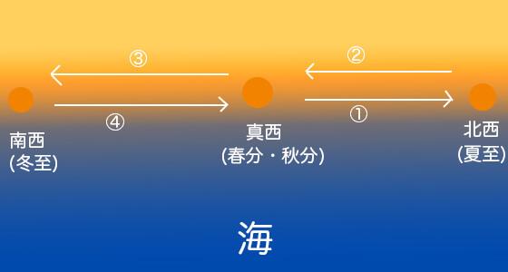 季節ごとの夕陽が沈む位置の画像