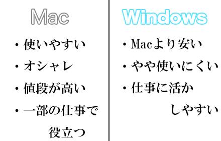MacとWindowsの違いの比較