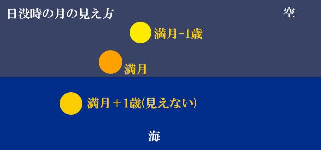 日没時の満月の見え方