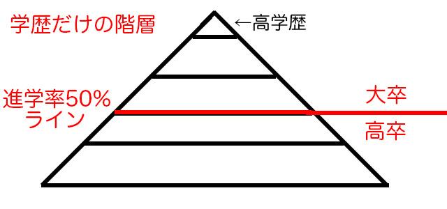 学歴のヒエラルキー(階層)