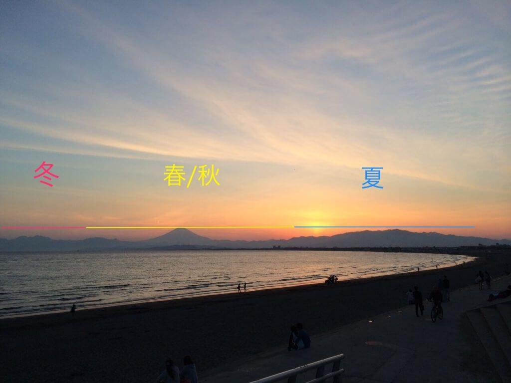 片瀬江ノ島海岸の夕陽が沈む場所の目安
